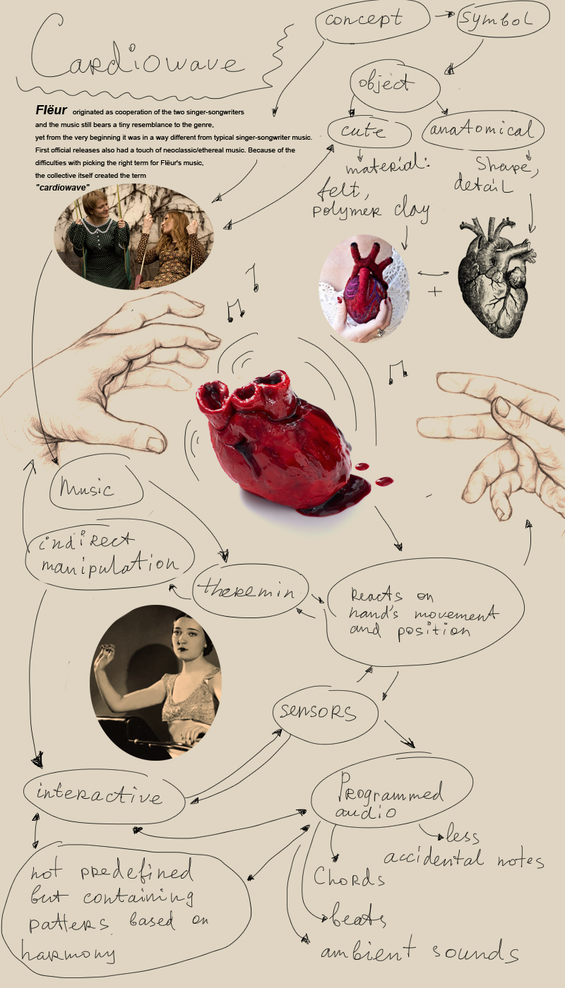 Mindmap of Heart